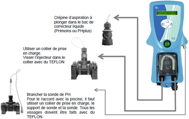 Regulateur pH piscine PHILEO CCEI - Régulateur piscine PHILEO PRO LT  Installation