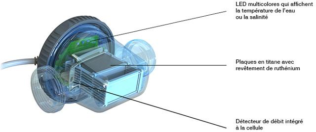 Cellule d'electrolyseur piscine ZLT 50 ZELIA CCEI - Cellule d'électrolyseur piscine ZLT 50 ZELIA CCEI