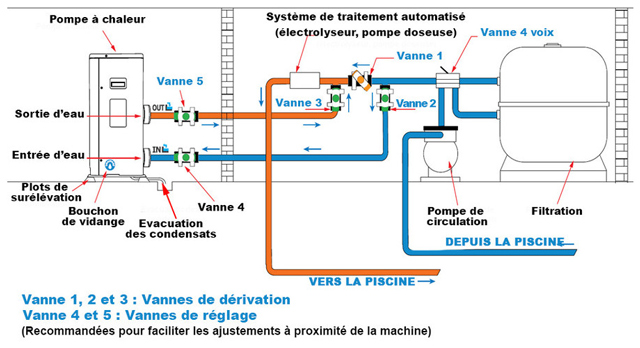 Pompe a chaleur piscine Poolex JETLINE SELECTION 95 FULL INVERTER R32 - Pompe à chaleur Poolex JETLINE SELECTION FULL INVERTER Facile à installer