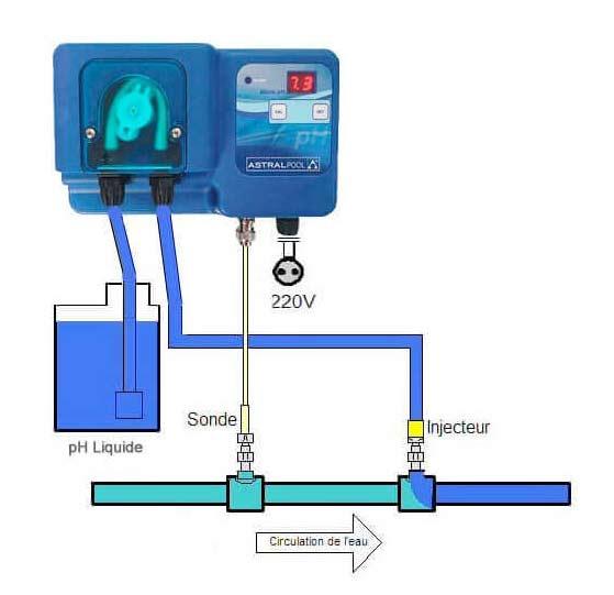 Regulateur Automatique AstralPool MICRO PH pour piscine - Caractéristiques du régulateur Automatique AstralPool MICRO PH pour piscine