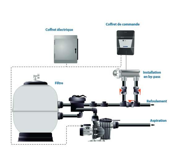 Electrolyseur au sel AstralPool E-NEXT pour piscine - Electrolyseur au sel AstralPool E-NEXT pour piscine