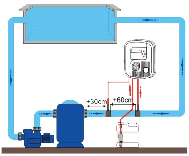 Regulateur automatique de chlore Zodiac GENCLOR pour piscine - Schéma d'installation du régulateur automatique de chlore Zodiac GENCLOR pour piscine